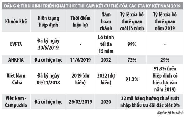Cắt giảm thuế quan theo các hiệp định thương mại tự do của Việt Nam và một số vấn đề đặt ra - Ảnh 3