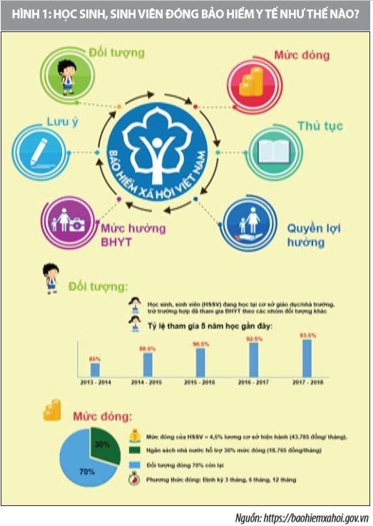 Thực hiện bảo hiểm y tế học sinh, sinh viên tạo nền tảng vững chắc xây dựng an sinh bền vững - Ảnh 1