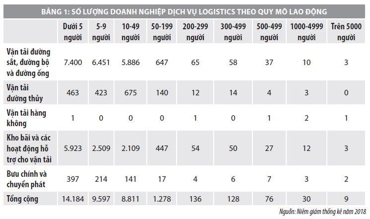 Phát triển ngành dịch vụ logistics trong bối cảnh hội nhập kinh tế quốc tế - Ảnh 1