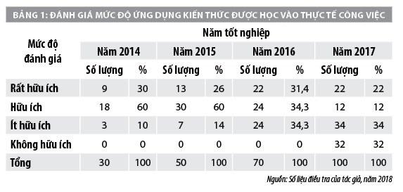 Nâng cao khả năng thích ứng công việc của sinh viên kế toán các trường cao đẳng ở Thái Nguyên - Ảnh 2