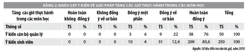 Nâng cao khả năng thích ứng công việc của sinh viên kế toán các trường cao đẳng ở Thái Nguyên - Ảnh 3