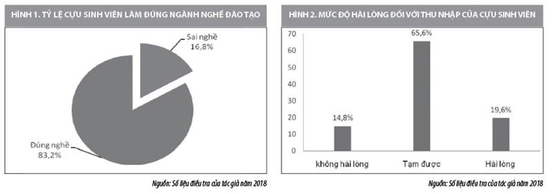 Nâng cao khả năng thích ứng công việc của sinh viên kế toán các trường cao đẳng ở Thái Nguyên - Ảnh 1