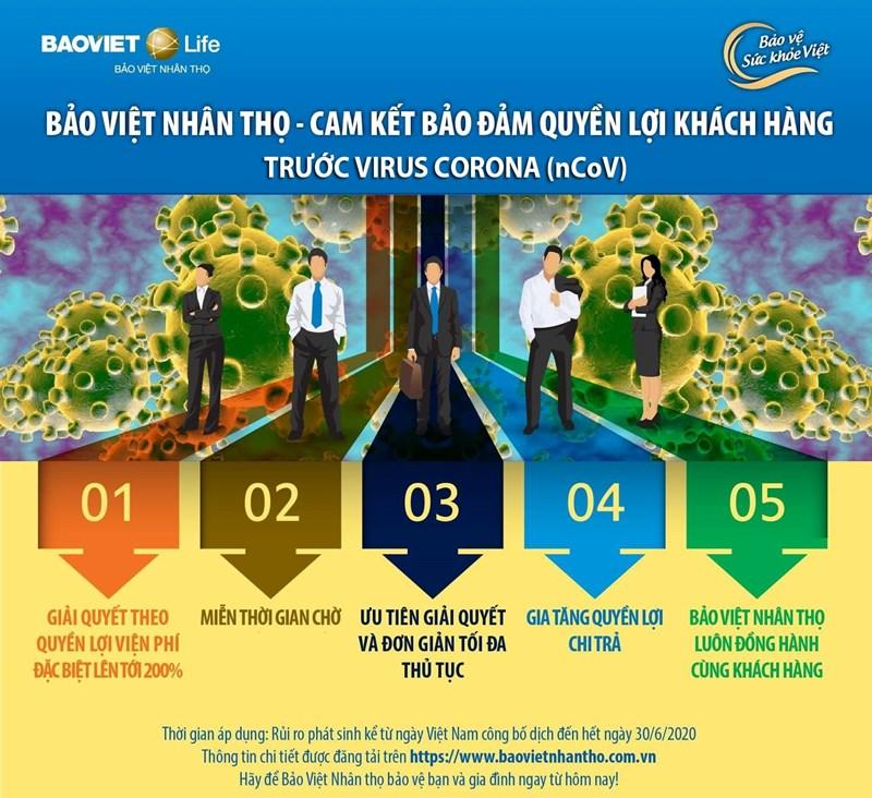 Tập đoàn Bảo Việt đồng hành cùng khách hàng, cộng đồng trong dịch Covid-19 - Ảnh 1