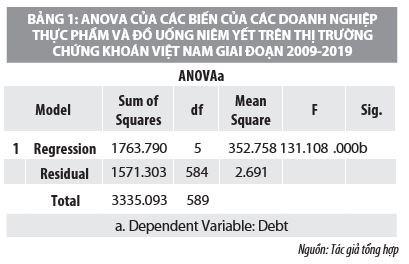 Yếu tố ảnh hưởng đến cấu trúc vốn của các doanh nghiệp thực phẩm, đồ uống niêm yết trên thị trường chứng khoán Việt Nam - Ảnh 1