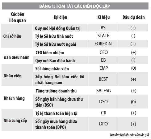 Lý thuyết các bên liên quan và hiệu quả các công ty niêm yết tại Việt Nam - Ảnh 1
