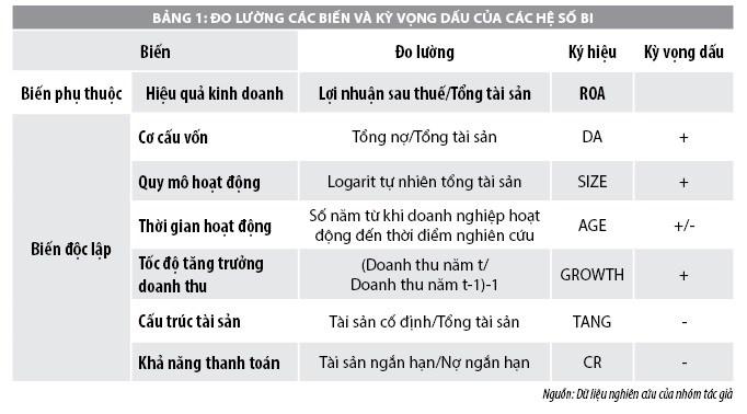 Hoạt động kinh doanh của doanh nghiệp xây dựng niêm yết trên thị trường chứng khoán Việt Nam - Ảnh 1