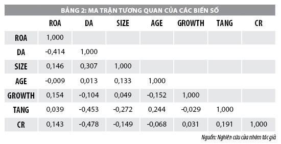 Hoạt động kinh doanh của doanh nghiệp xây dựng niêm yết trên thị trường chứng khoán Việt Nam - Ảnh 2