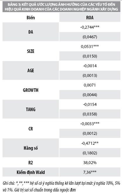 Hoạt động kinh doanh của doanh nghiệp xây dựng niêm yết trên thị trường chứng khoán Việt Nam - Ảnh 3