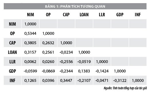 Xác định yếu tố ảnh hưởng đến tỷ lệ thu nhập lãi cận biên của các ngân hàng thương mại - Ảnh 1