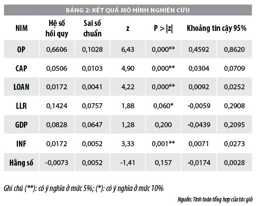 Xác định yếu tố ảnh hưởng đến tỷ lệ thu nhập lãi cận biên của các ngân hàng thương mại - Ảnh 2