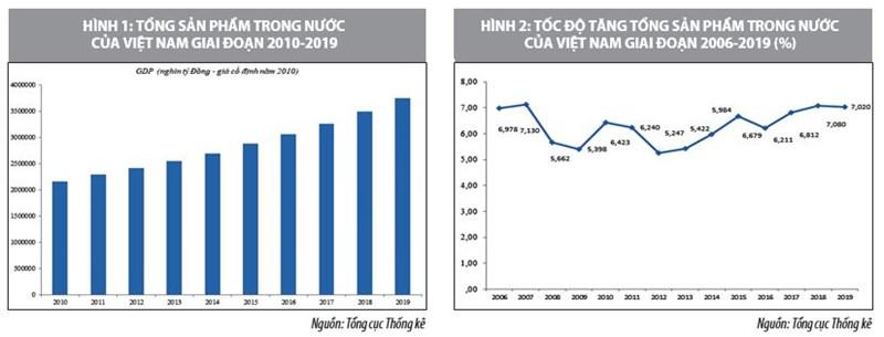 Phát triển kinh tế bền vững ở Việt Nam đến năm 2025 và tầm nhìn 2030 - Ảnh 1