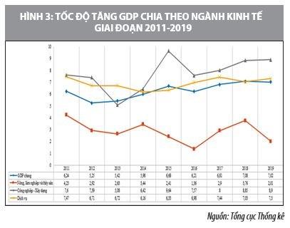 Phát triển kinh tế bền vững ở Việt Nam đến năm 2025 và tầm nhìn 2030 - Ảnh 2