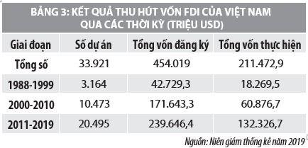 Vai trò của vốn đầu tư trực tiếp nước ngoài và giải pháp phát triển kinh tế Việt Nam - Ảnh 3