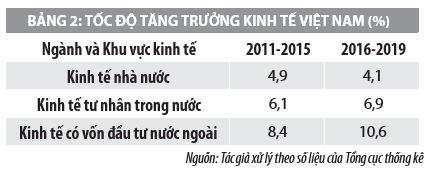 Vai trò của vốn đầu tư trực tiếp nước ngoài và giải pháp phát triển kinh tế Việt Nam - Ảnh 2