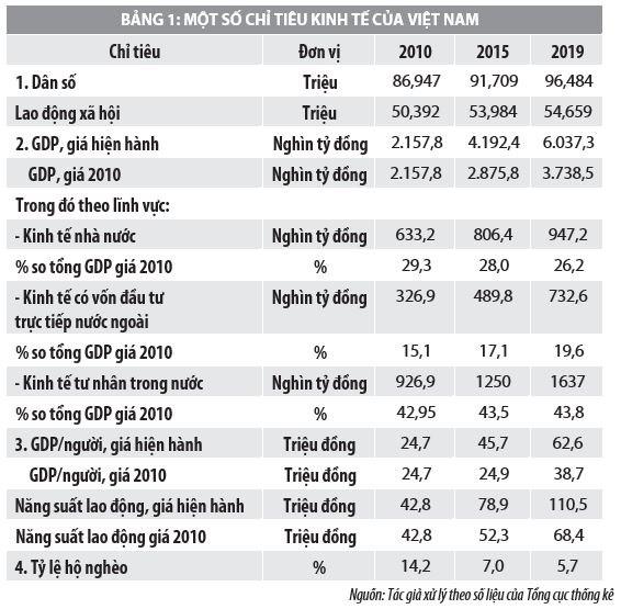 Vai trò của vốn đầu tư trực tiếp nước ngoài và giải pháp phát triển kinh tế Việt Nam - Ảnh 1