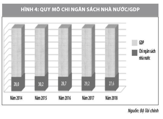 Thực trạng cơ cấu ngân sách nhà nước hỗ trợ phát triển kinh tế - xã hội - Ảnh 3