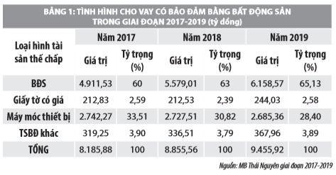 Phòng ngừa rủi ro trong cho vay có đảm bảo bằng bất động sản tại ngân hàng MB Thái Nguyên - Ảnh 1