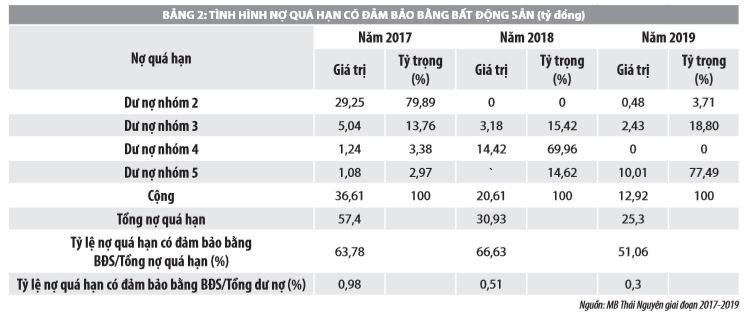 Phòng ngừa rủi ro trong cho vay có đảm bảo bằng bất động sản tại ngân hàng MB Thái Nguyên - Ảnh 2