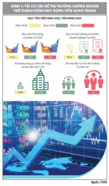 Tái cơ cấu công ty chứng khoán theo Luật Chứng khoán năm 2019 - Ảnh 1