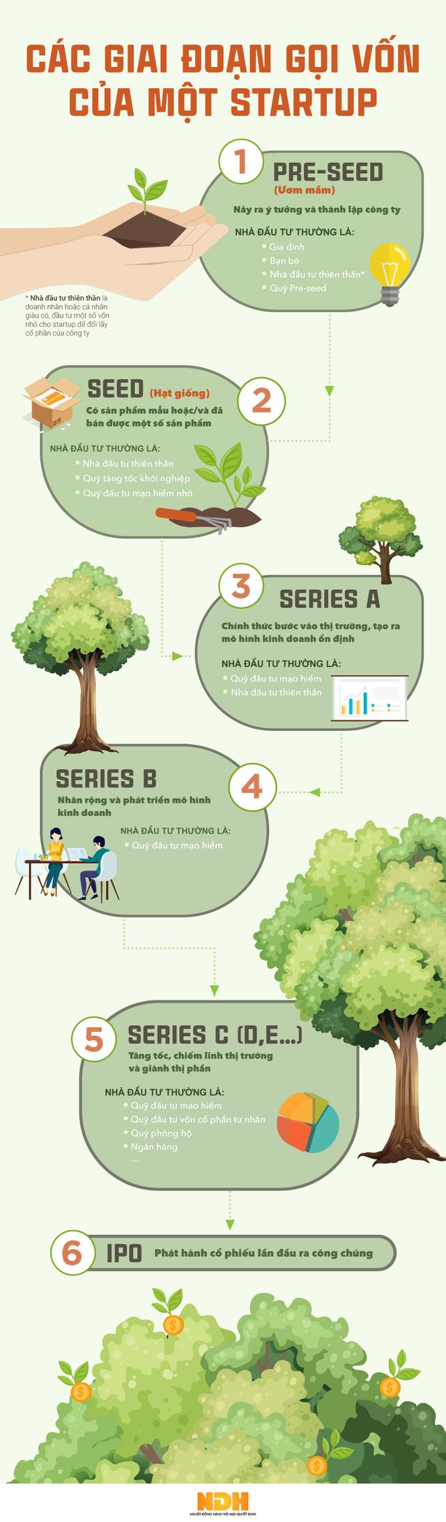 [Infographic] Các giai đoạn gọi vốn một startup thường trải qua trước IPO - Ảnh 1