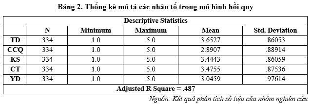 Các nhân tố ảnh hưởng đến ý định mua bảo hiểm hưu trí tự nguyện tại Việt Nam - Ảnh 2