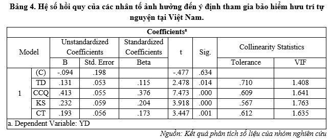 Các nhân tố ảnh hưởng đến ý định mua bảo hiểm hưu trí tự nguyện tại Việt Nam - Ảnh 3