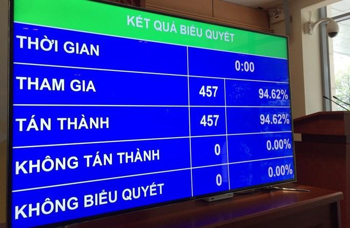 Kết quả biểu quyết Nghị quyết phê chuẩn Hiệp định Thương mại Tự do giữa CHXHCN Việt Nam và Liên minh Châu Âu (EVFTA).