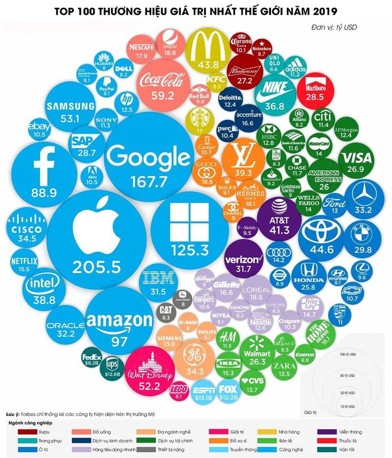 Top 100 thương hiệu giá trị nhất thế giới năm 2019 - Ảnh 1