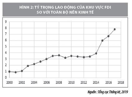 Thực trạng chính sách ưu đãi thu hút FDI vào Việt Nam hiện nay - Ảnh 2