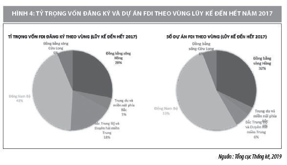 Thực trạng chính sách ưu đãi thu hút FDI vào Việt Nam hiện nay - Ảnh 4