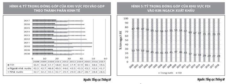 Tầm quan trọng của khu vực FDI đối với phát triển kinh tế - xã hội Việt Nam - Ảnh 3