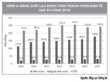Tầm quan trọng của khu vực FDI đối với phát triển kinh tế - xã hội Việt Nam - Ảnh 4