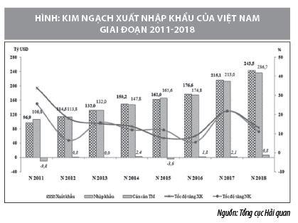 Tham gia FTA thế hệ mới: Lợi thế, thách thức và vấn đề đặt ra cho Việt Nam - Ảnh 1