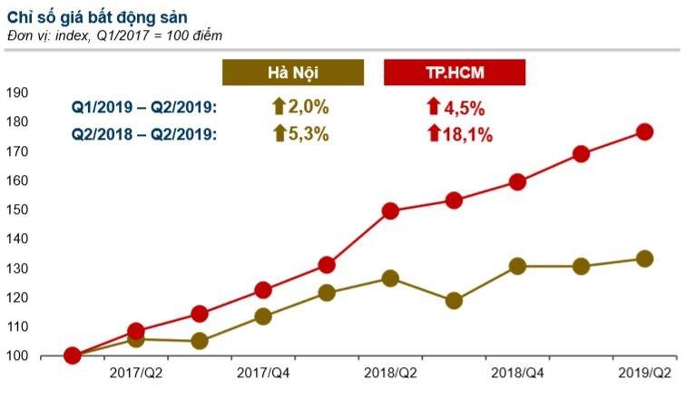 Chỉ số giá bất động sản tại TP. Hồ Chí Minh và Hà Nội. Nguồn: batdongsan.com.vn