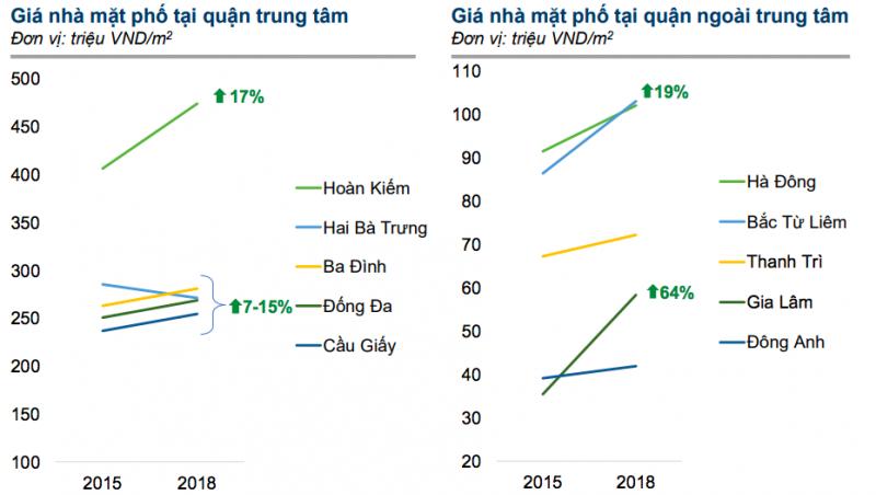 Chỉ số giá nhà phố tại Hà Nội. Nguồn: batdongsan.com.vn