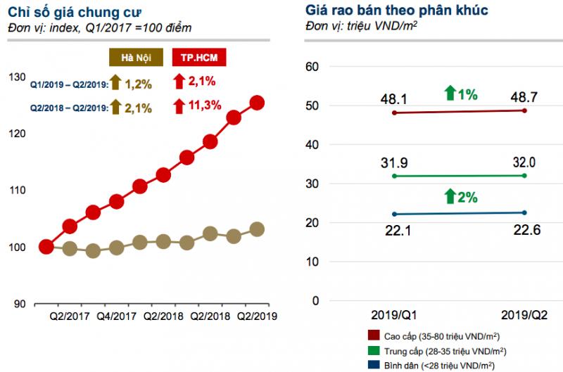 Chỉ số giá chung cư tại TP. Hồ Chí Minh và Hà Nội. Nguồn: batdongsan.com.vn