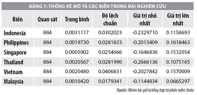 Tác động lan tỏa tỷ suất sinh lợi của chứng khoán các nước Đông Nam Á đến Việt Nam - Ảnh 1