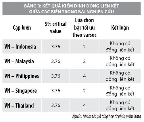 Tác động lan tỏa tỷ suất sinh lợi của chứng khoán các nước Đông Nam Á đến Việt Nam - Ảnh 3