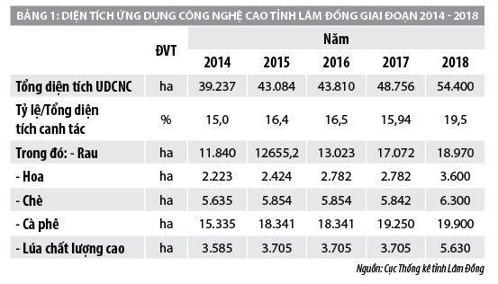 Đầu tư phát triển nông nghiệp thông minh 4.0: Kinh nghiệm từ Lâm Đồng - Ảnh 1