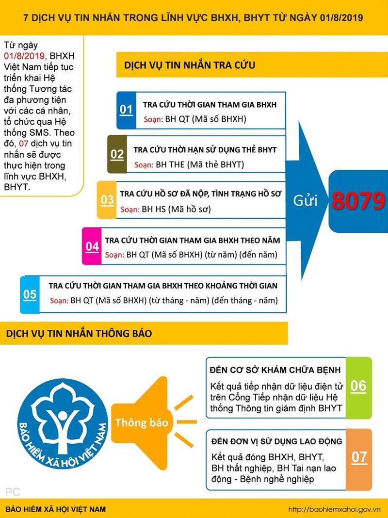 [Infographics] 07 dịch vụ tin nhắn trong lĩnh vực BHXH, BHYT từ ngày 1/8/2019 - Ảnh 1