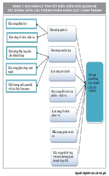 Tác động của các thành phần năng lực cạnh tranh đến kết quả hoạt động của ngân hàng thương mại - Ảnh 2