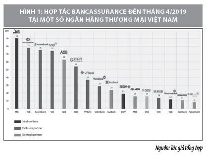 Sản phẩm bảo hiểm nhân thọ và phân khúc khách hàng cao cấp tại các ngân hàng thương mại - Ảnh 2