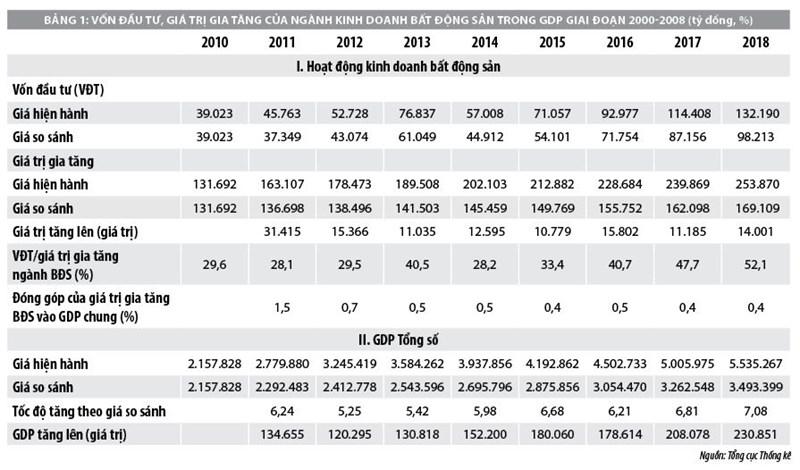 Nguồn lực tài chính thúc đẩy thị trường bất động sản Việt Nam phát triển - Ảnh 1