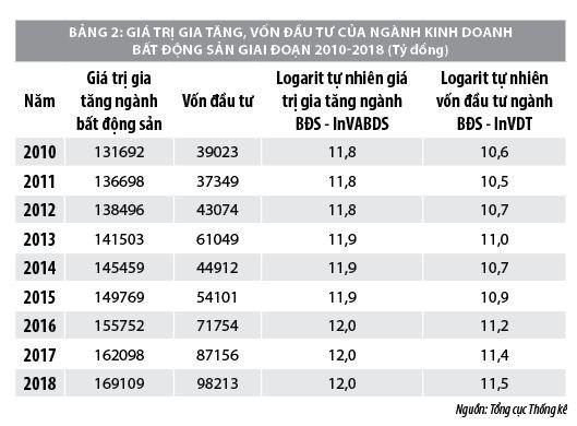 Nguồn lực tài chính thúc đẩy thị trường bất động sản Việt Nam phát triển - Ảnh 2