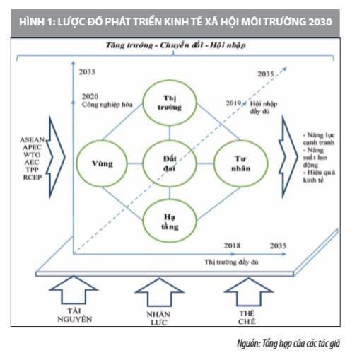 Triển vọng đô thị hóa, phát triển thị trường bất động sản và chuyển dịch đất đai giai đoạn 2020 - 2030 - Ảnh 3