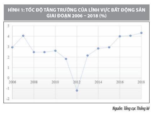 Giải pháp huy động nguồn lực FDI vào thị trường bất động sản Việt Nam  - Ảnh 1