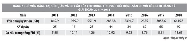 Giải pháp huy động nguồn lực FDI vào thị trường bất động sản Việt Nam  - Ảnh 2