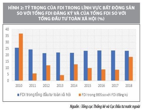 Giải pháp huy động nguồn lực FDI vào thị trường bất động sản Việt Nam  - Ảnh 3