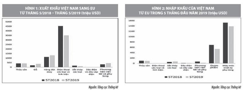 Cơ hội và những vấn đề đặt ra đối với Việt Nam khi tham gia EVFTA - Ảnh 1