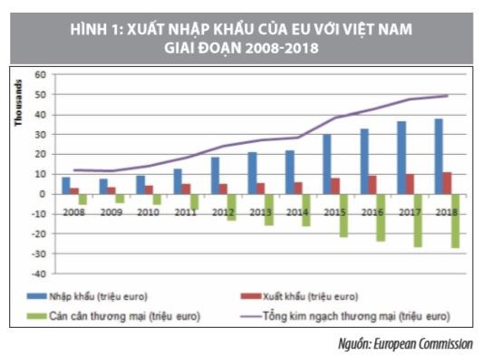 Thực thi EVFTA: NHững quy định Việt Nam cần quan tâm - Ảnh 1